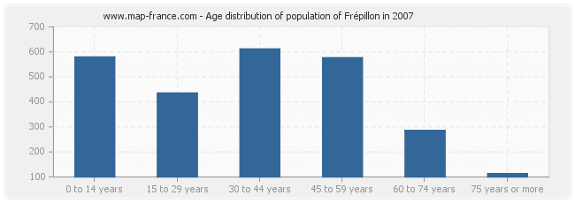 Age distribution of population of Frépillon in 2007