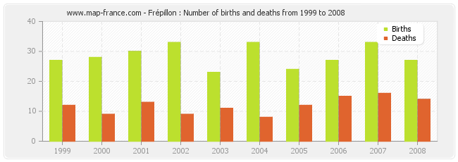 Frépillon : Number of births and deaths from 1999 to 2008