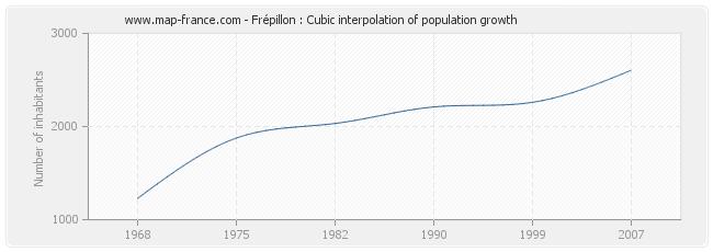 Frépillon : Cubic interpolation of population growth