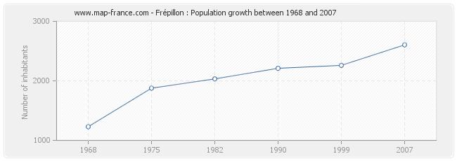 Population Frépillon