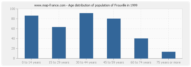 Age distribution of population of Frouville in 1999