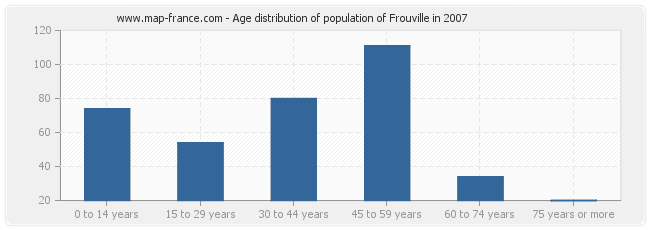 Age distribution of population of Frouville in 2007