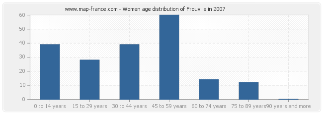Women age distribution of Frouville in 2007