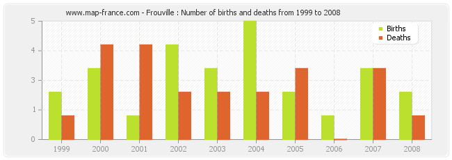 Frouville : Number of births and deaths from 1999 to 2008