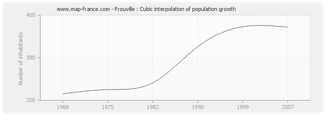 Frouville : Cubic interpolation of population growth