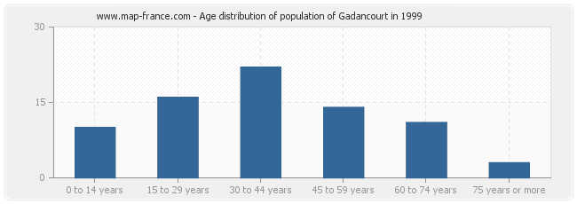 Age distribution of population of Gadancourt in 1999