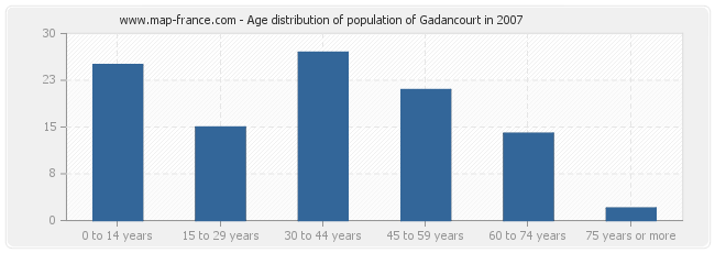 Age distribution of population of Gadancourt in 2007