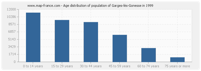 Age distribution of population of Garges-lès-Gonesse in 1999