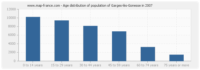 Age distribution of population of Garges-lès-Gonesse in 2007