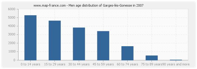 Men age distribution of Garges-lès-Gonesse in 2007