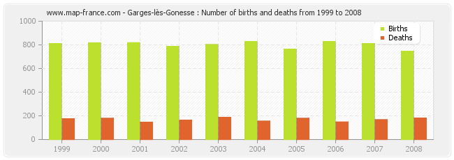 Garges-lès-Gonesse : Number of births and deaths from 1999 to 2008