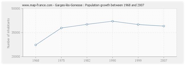 Population Garges-lès-Gonesse