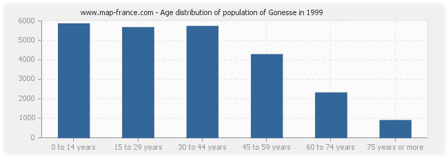 Age distribution of population of Gonesse in 1999