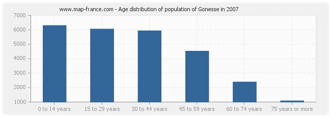 Age distribution of population of Gonesse in 2007