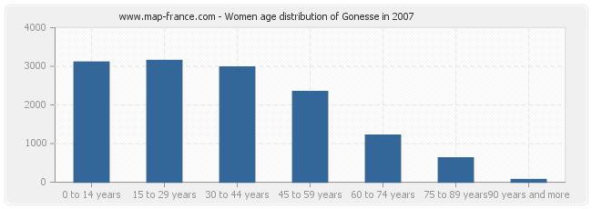 Women age distribution of Gonesse in 2007