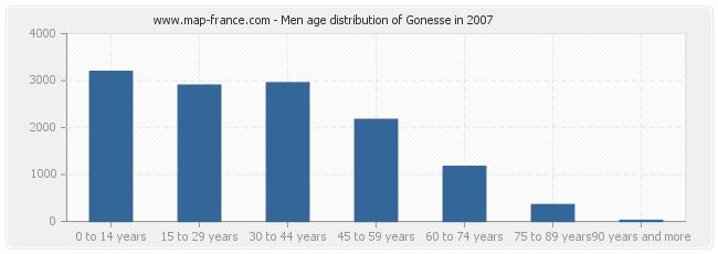 Men age distribution of Gonesse in 2007