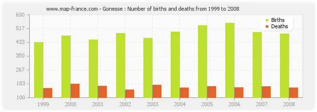 Gonesse : Number of births and deaths from 1999 to 2008