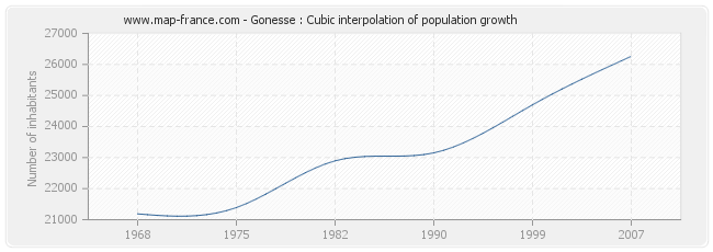 Gonesse : Cubic interpolation of population growth