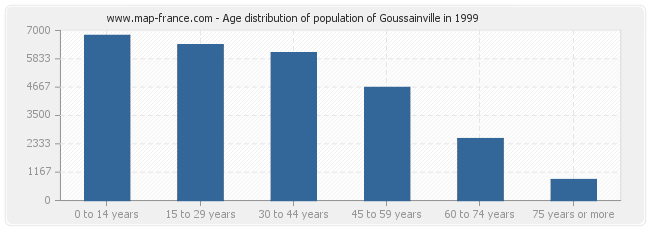 Age distribution of population of Goussainville in 1999