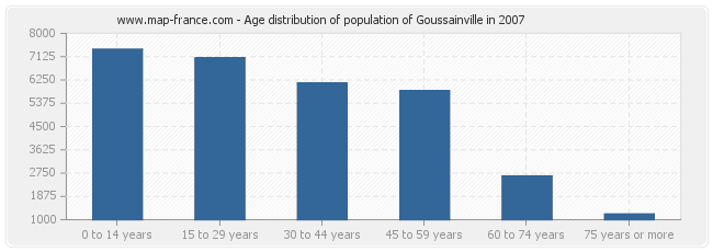 Age distribution of population of Goussainville in 2007