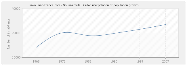Goussainville : Cubic interpolation of population growth