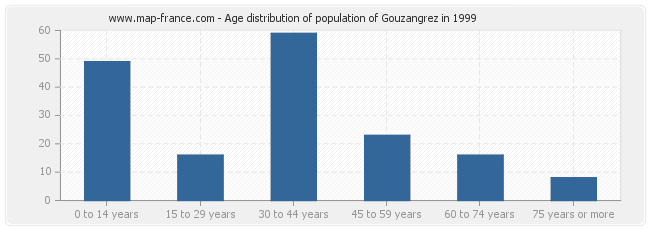 Age distribution of population of Gouzangrez in 1999