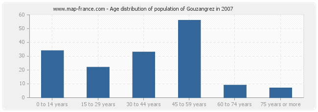 Age distribution of population of Gouzangrez in 2007
