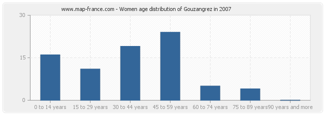 Women age distribution of Gouzangrez in 2007