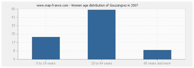 Women age distribution of Gouzangrez in 2007