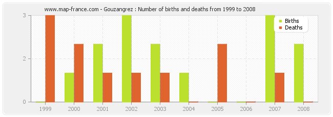Gouzangrez : Number of births and deaths from 1999 to 2008