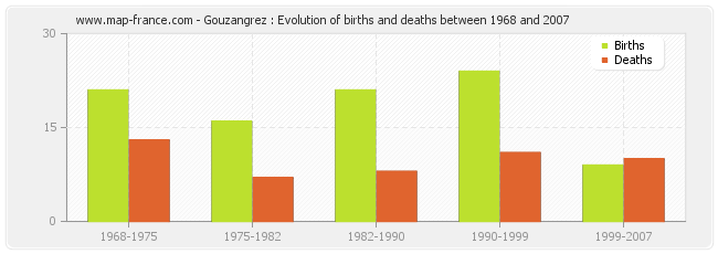 Gouzangrez : Evolution of births and deaths between 1968 and 2007
