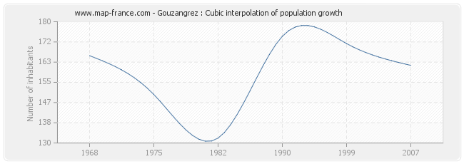 Gouzangrez : Cubic interpolation of population growth