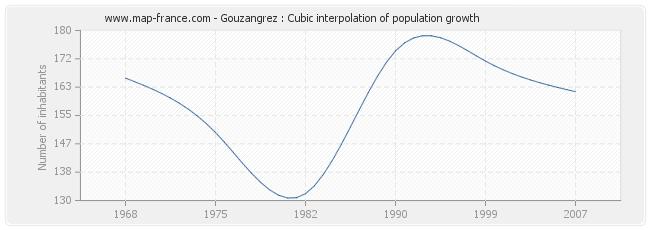 Gouzangrez : Cubic interpolation of population growth
