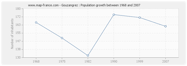 Population Gouzangrez