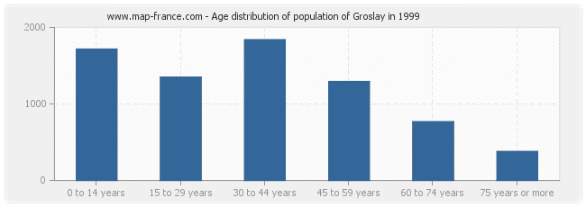 Age distribution of population of Groslay in 1999