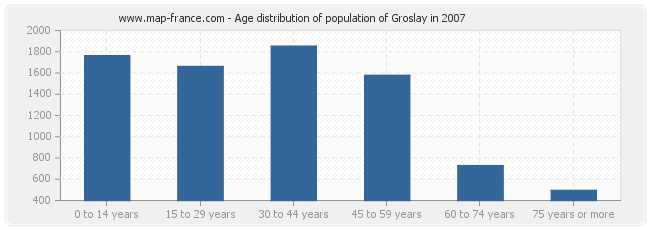Age distribution of population of Groslay in 2007
