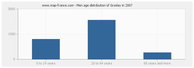 Men age distribution of Groslay in 2007