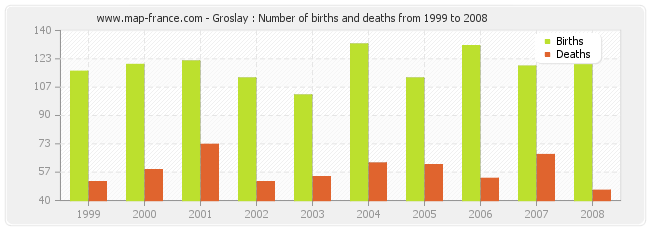 Groslay : Number of births and deaths from 1999 to 2008