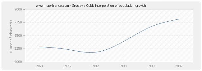 Groslay : Cubic interpolation of population growth