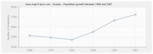 Population Groslay