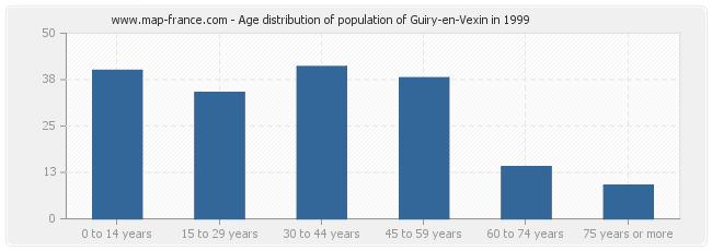 Age distribution of population of Guiry-en-Vexin in 1999