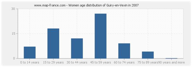 Women age distribution of Guiry-en-Vexin in 2007