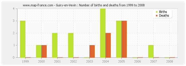 Guiry-en-Vexin : Number of births and deaths from 1999 to 2008