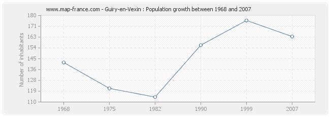 Population Guiry-en-Vexin