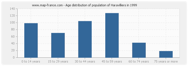 Age distribution of population of Haravilliers in 1999
