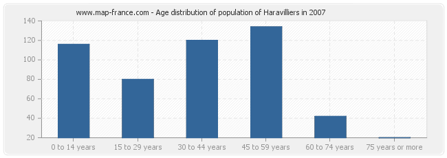 Age distribution of population of Haravilliers in 2007