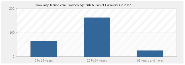 Women age distribution of Haravilliers in 2007