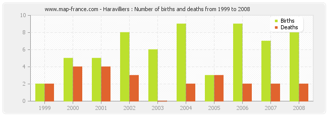 Haravilliers : Number of births and deaths from 1999 to 2008
