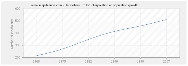 Haravilliers : Cubic interpolation of population growth
