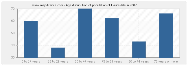 Age distribution of population of Haute-Isle in 2007